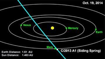Mars-C2013A1SidingSpring-Orbits-20141019.jpg