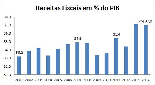 receitas ficais 2014.png