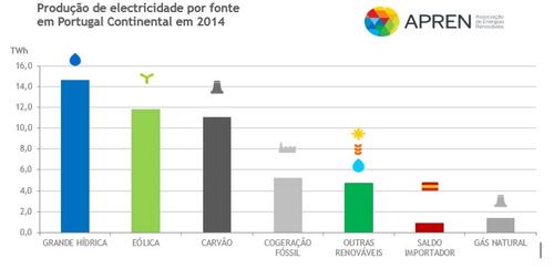 grafico_renovaveis1.png