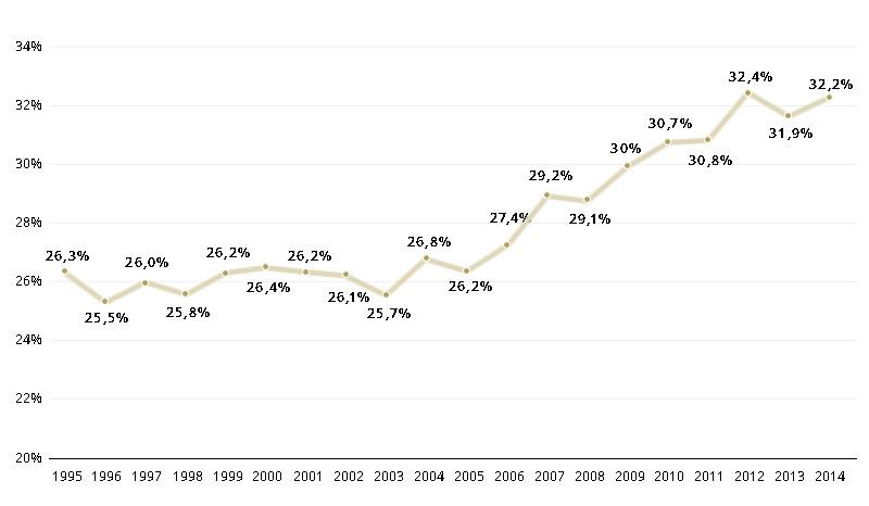 lucros 1995-2014