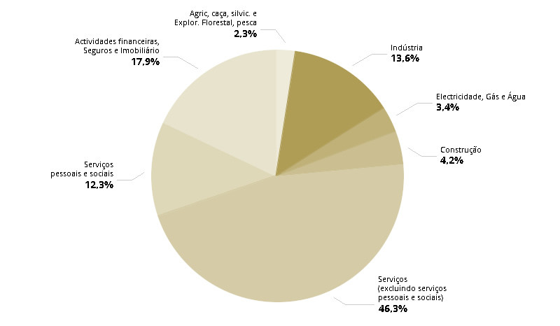 estrutura PIB 2014
