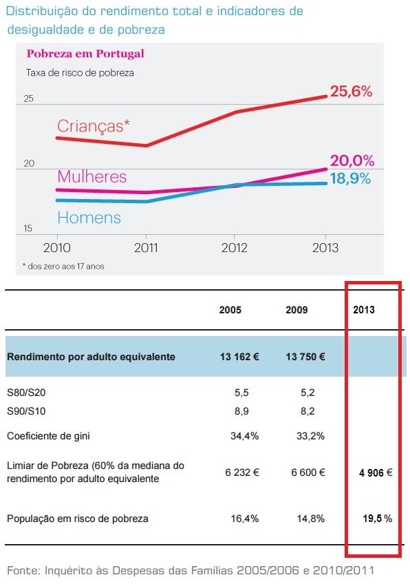 Distribuição do rendimento total e indicadores d