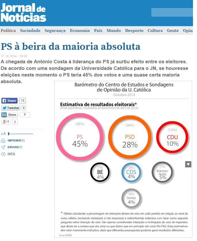Partido SOcialista (PS) perto da maioria absoluta, com António Costa 107/10/2014